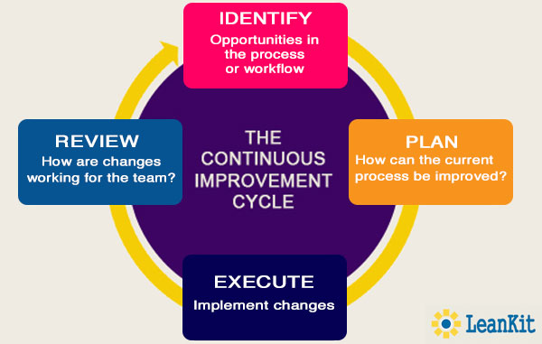 Learnsmart continuous improvement with lean freerunsca Choice Image